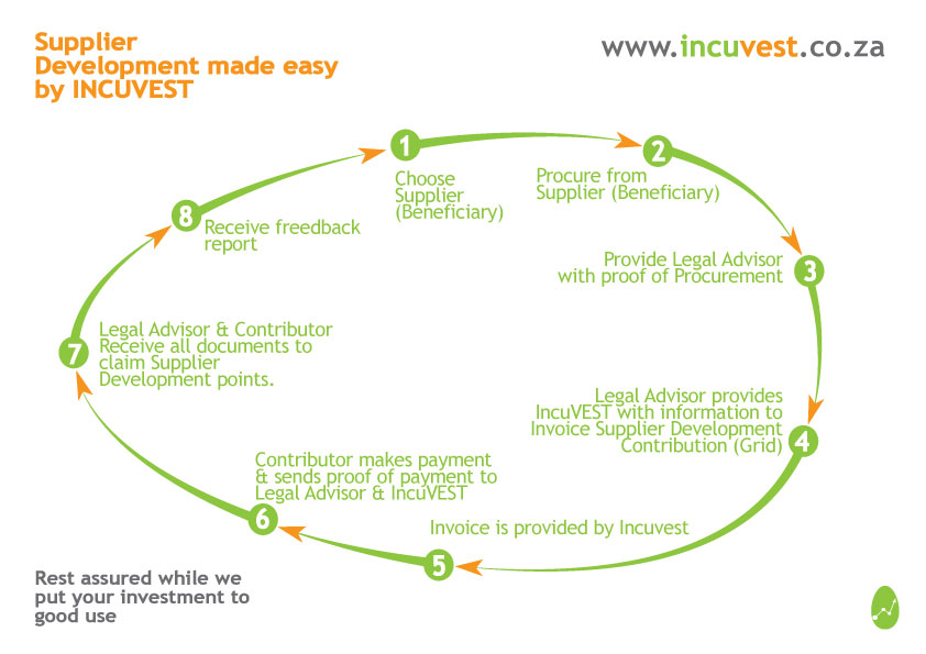 Incuvest-Supplier-Development-Diagram-2017-01-30